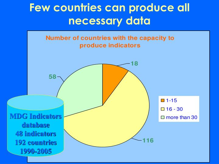 Few countries can produce all necessary data