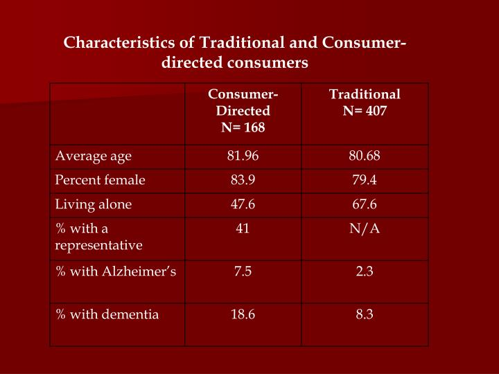 Characteristics of Traditional and Consumer-directed consumers