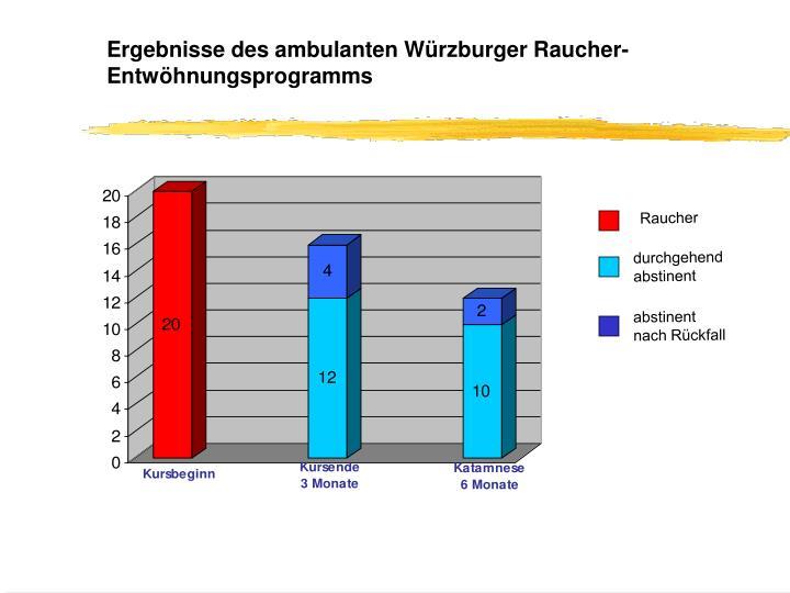 Ergebnisse des ambulanten Würzburger Raucher-Entwöhnungsprogramms