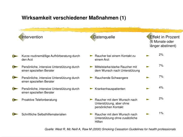 Wirksamkeit verschiedener Maßnahmen (1)