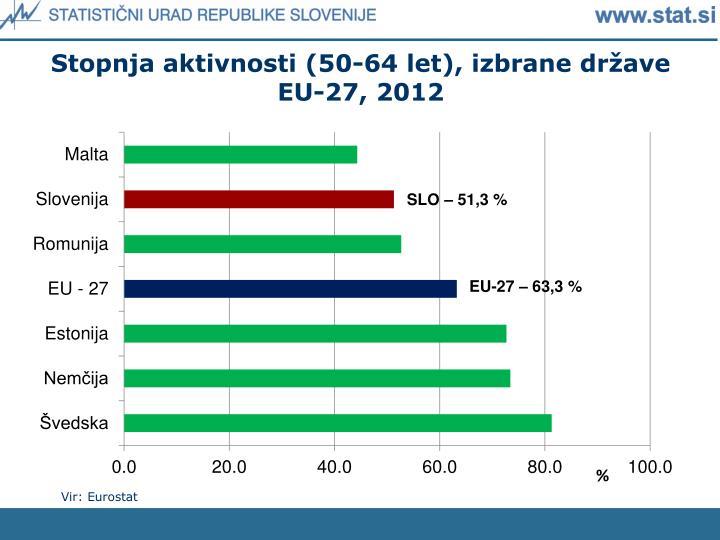 Stopnja aktivnosti (50-64 let), izbrane države EU-27, 2012