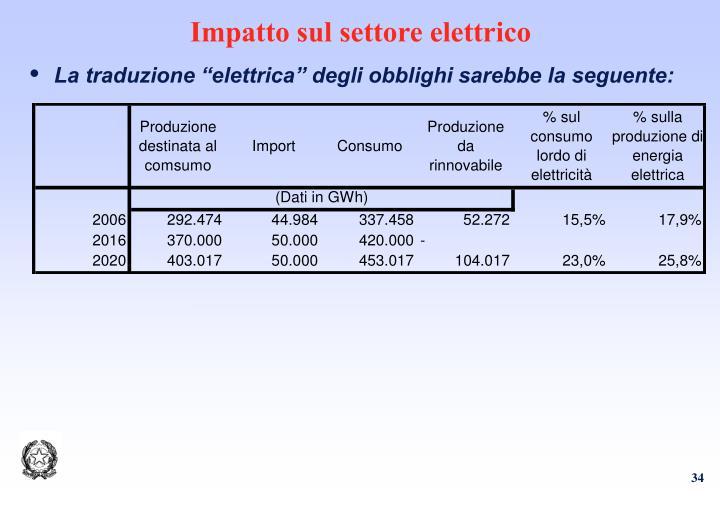 Impatto sul settore elettrico
