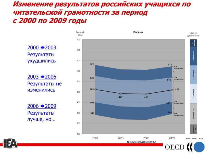 Изменение результатов российских учащихся по читательской грамотности за период