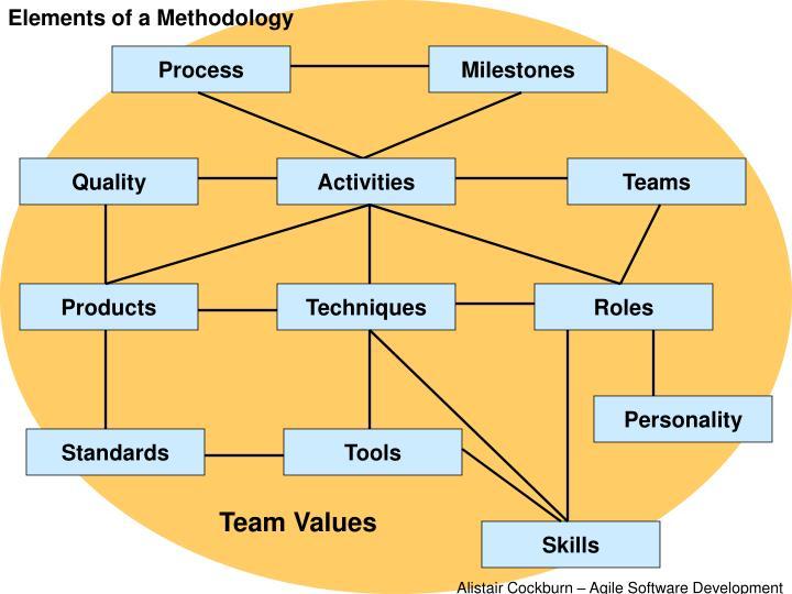 Elements of a Methodology