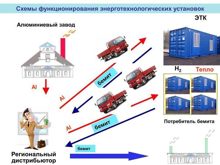 Схемы функционирования энерготехнологических установок