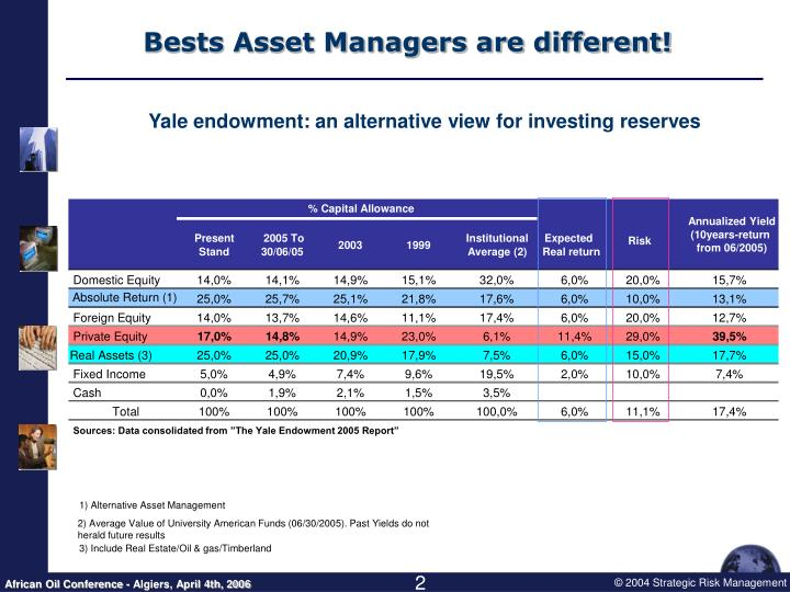 Bests asset managers are different