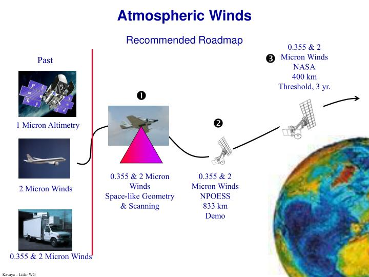 Atmospheric Winds