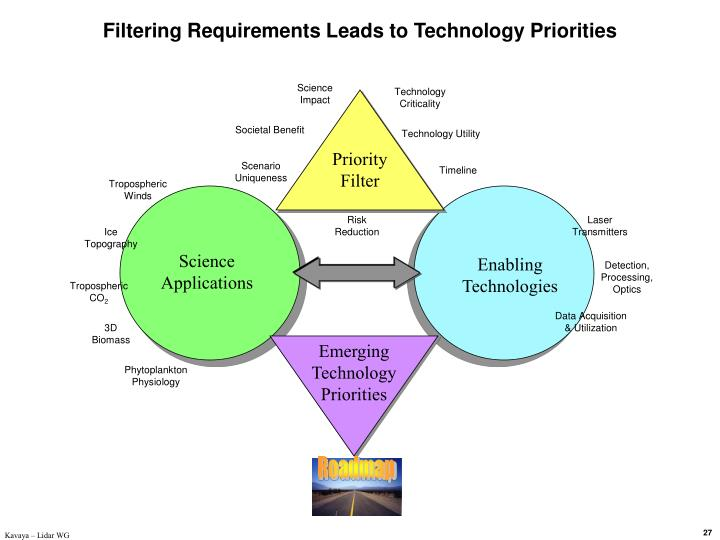 Filtering Requirements Leads to Technology Priorities