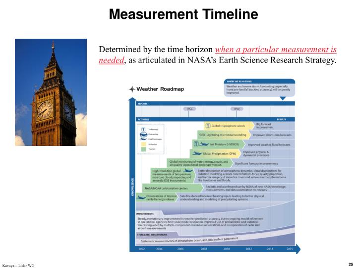 Measurement Timeline