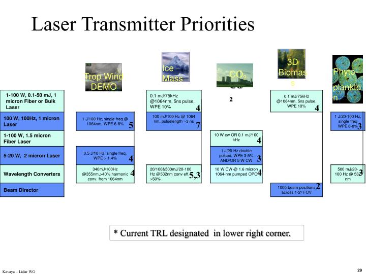 NASA STO Laser/Lidar Technology Roadmap