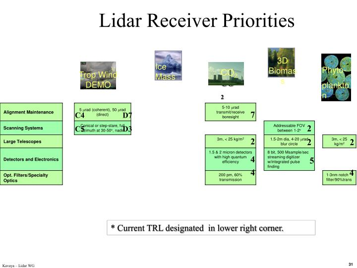 Lidar Receiver Priorities