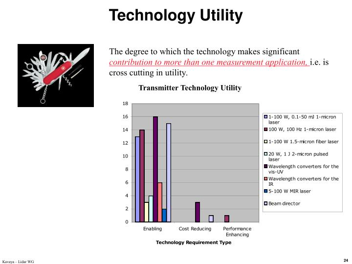 Technology Utility