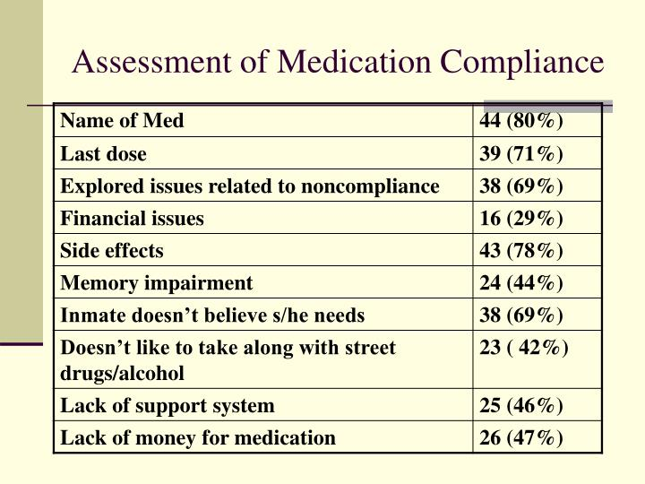 Assessment of Medication Compliance