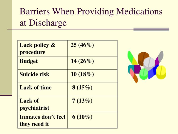Barriers When Providing Medications at Discharge