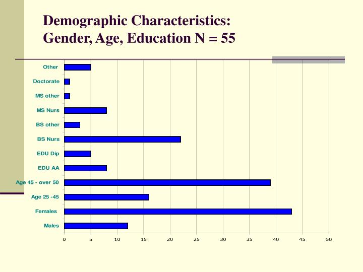 Demographic Characteristics: