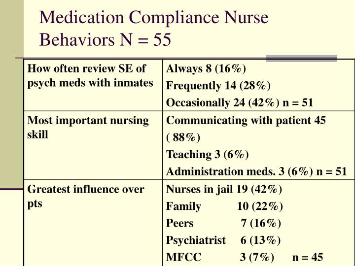 Medication Compliance Nurse Behaviors N = 55