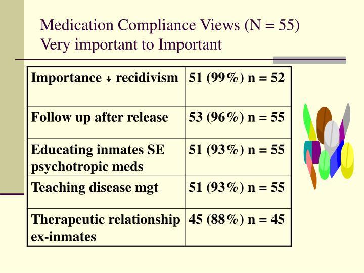 Medication Compliance Views (N = 55)