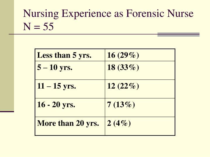 Nursing Experience as Forensic Nurse N = 55