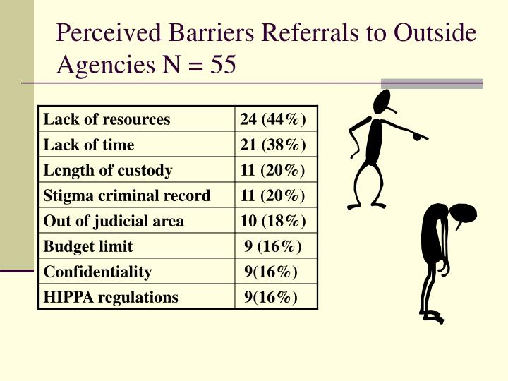 Perceived Barriers Referrals to Outside Agencies N = 55