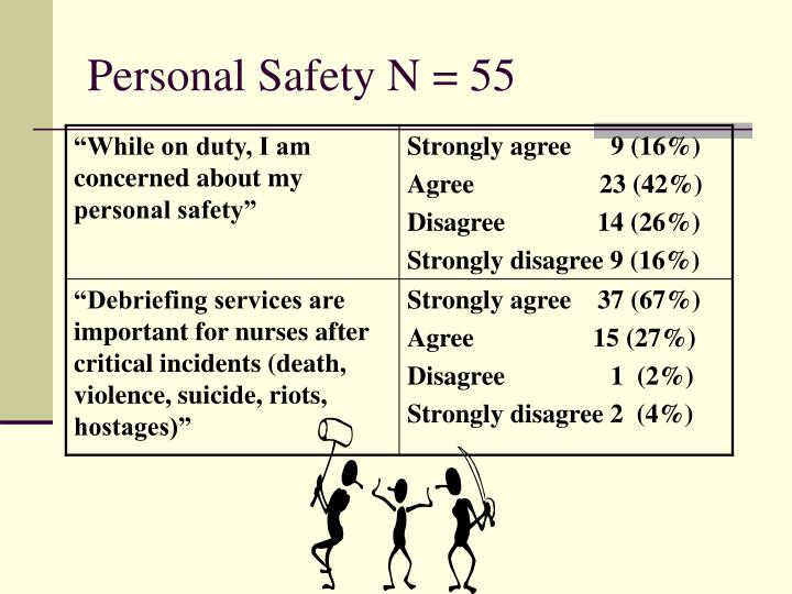 Personal Safety N = 55