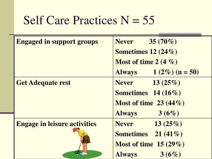 Self Care Practices N = 55