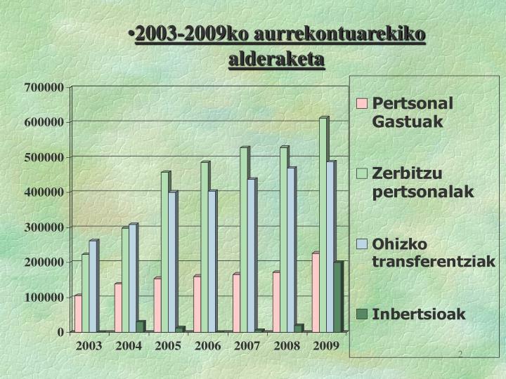 2003-2009ko aurrekontuarekiko alderaketa