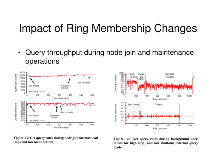 Impact of Ring Membership Changes