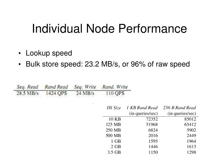Individual Node Performance
