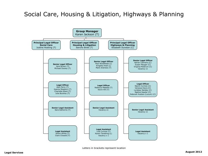 Social Care, Housing & Litigation, Highways & Planning