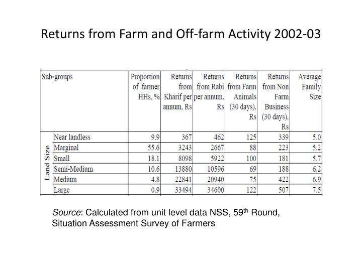 Returns from farm and off farm activity 2002 03