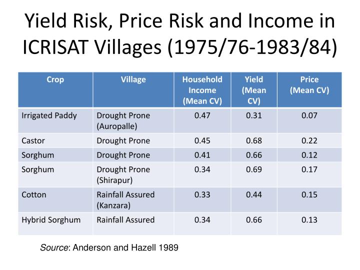 Yield Risk, Price	Risk and Income in ICRISAT Villages (1975/76-1983/84)