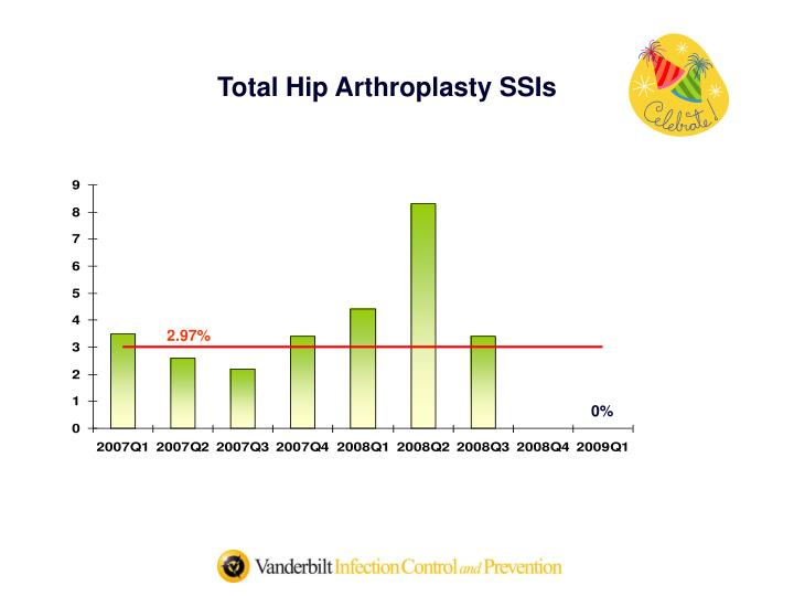 Total Hip Arthroplasty SSIs