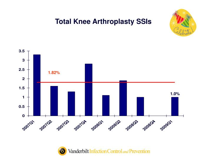 Total Knee Arthroplasty SSIs