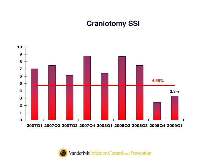 Craniotomy SSI