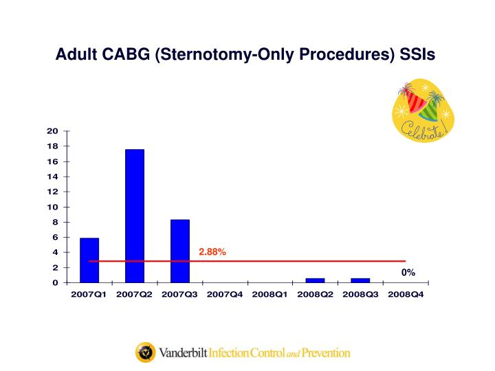 Adult CABG (Sternotomy-Only Procedures) SSIs