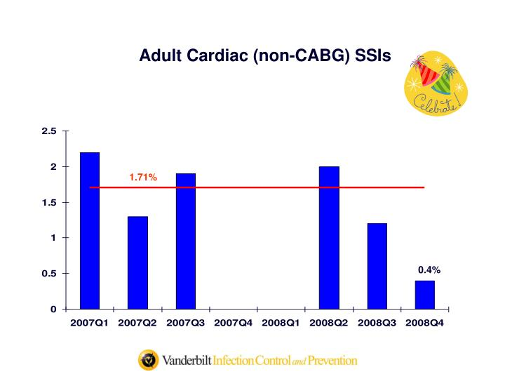 Adult Cardiac (non-CABG) SSIs
