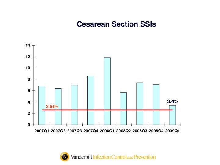 Cesarean Section SSIs