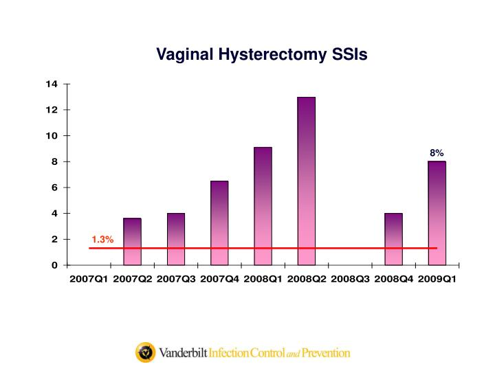 Vaginal Hysterectomy SSIs