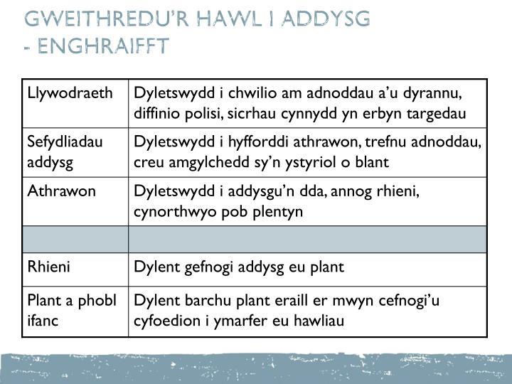 GWEITHREDU'R HAWL I ADDYSG