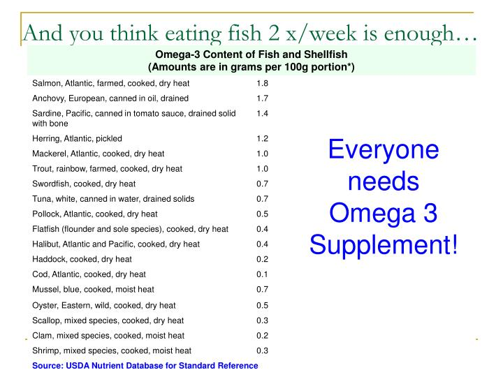 And you think eating fish 2 x/week is enough…