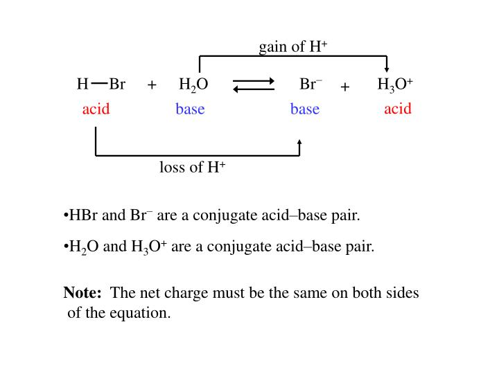 gain of H