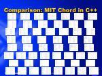 comparison mit chord in c