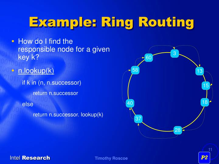 Example: Ring Routing