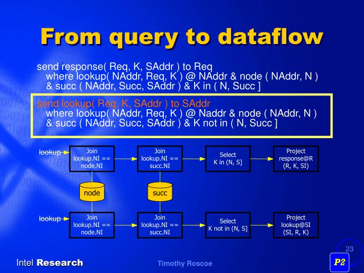From query to dataflow