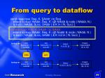 from query to dataflow7