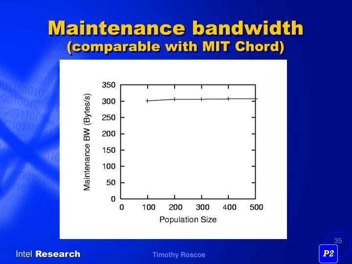 Maintenance bandwidth