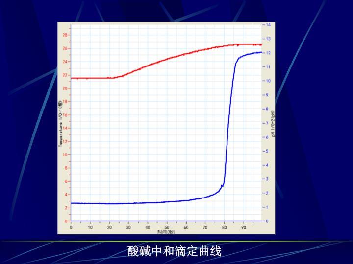 酸碱中和滴定曲线