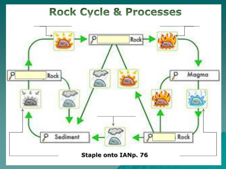 Rock Cycle & Processes