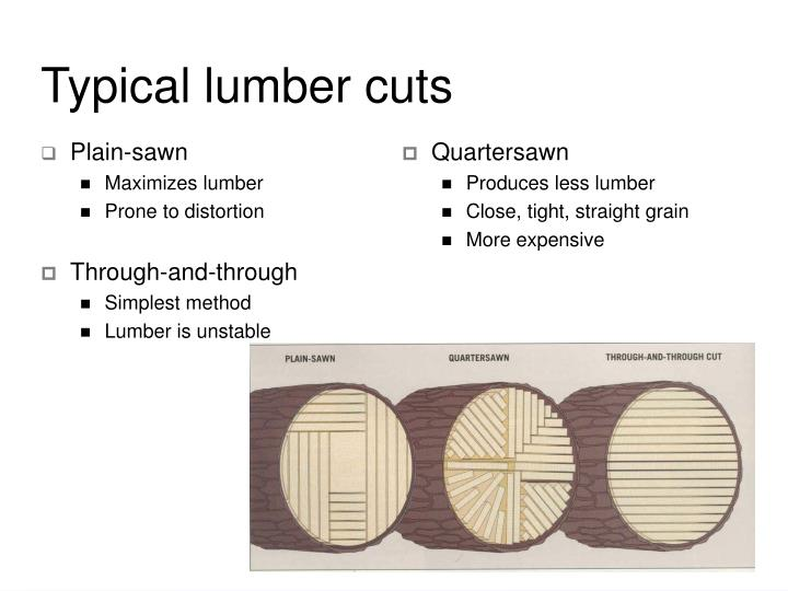 Typical lumber cuts