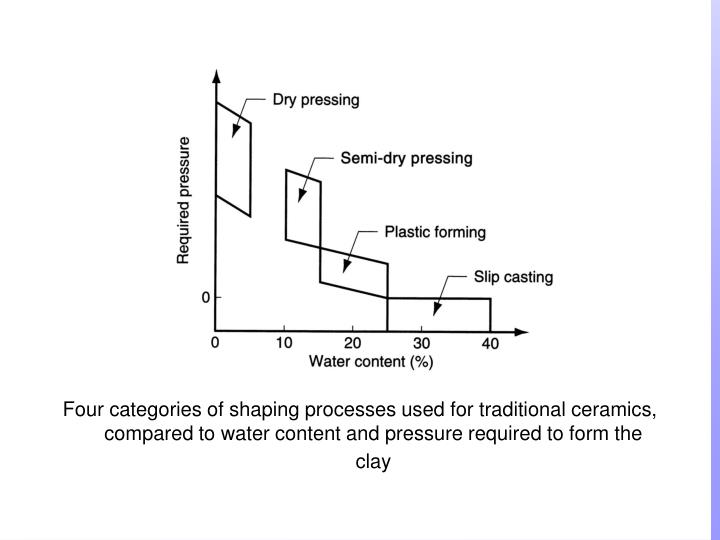 Four categories of shaping processes used for traditional ceramics, compared to water content and pressure required to form the clay